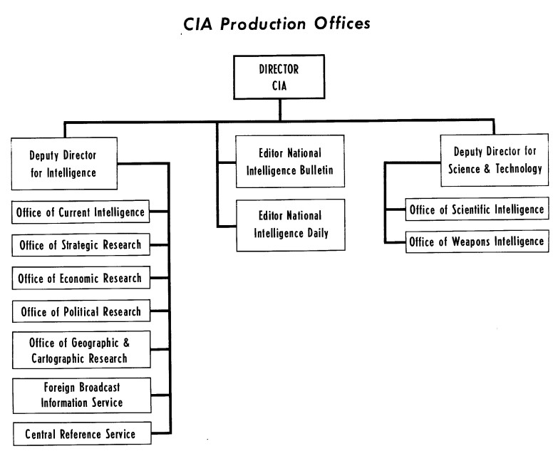 production-cia