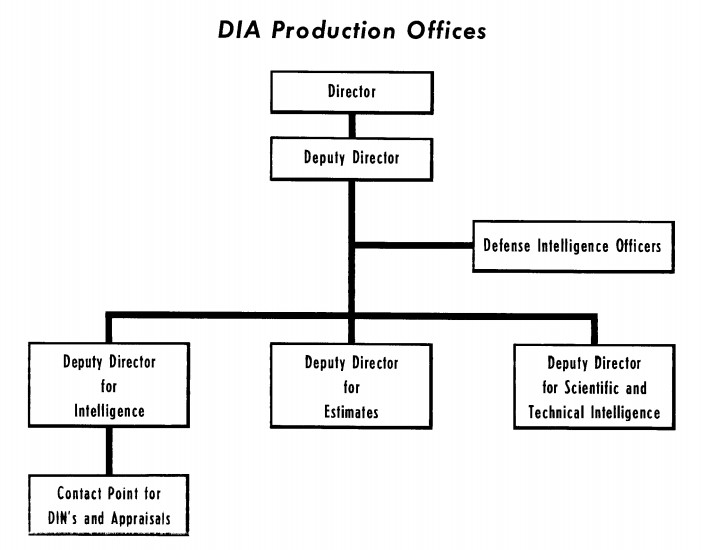 production-dia